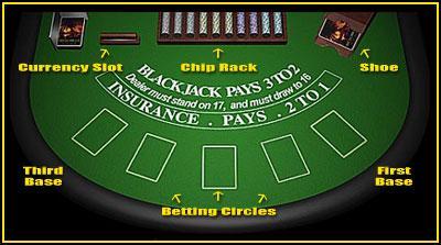 Description d'une table de blackjack